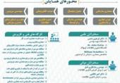 سومین همایش ملی پیشرفت های معماری سازمانی